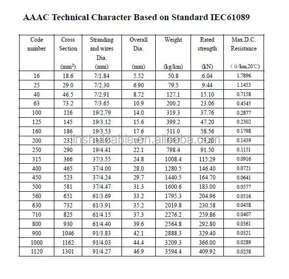 Triplex Service Drop Cable Aluminum Conductor Aaac 6201