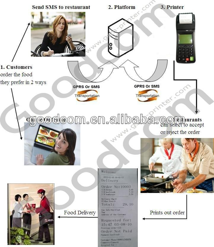 Mobile GPRS SMS Food Order Printer, support GPRS remote upgrade frimware/configurations from your webserver