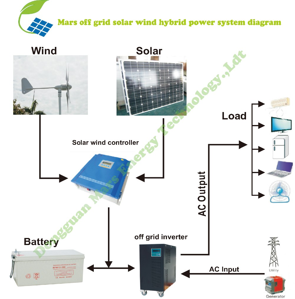 5kw Wind Solar Hybrid Power System For Home Use 2kw 3kw