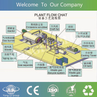 yongle tyre recycling machinery
