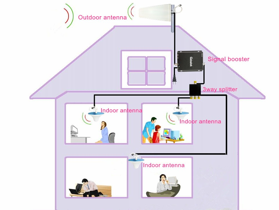 dual band signal 900/2100mhz,Higher power GSM&3G repeater,home mobile signal booster