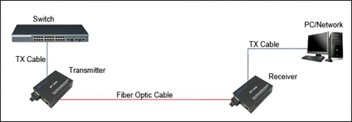 10  100  1000mbps ethernet to parallel adapter  100
