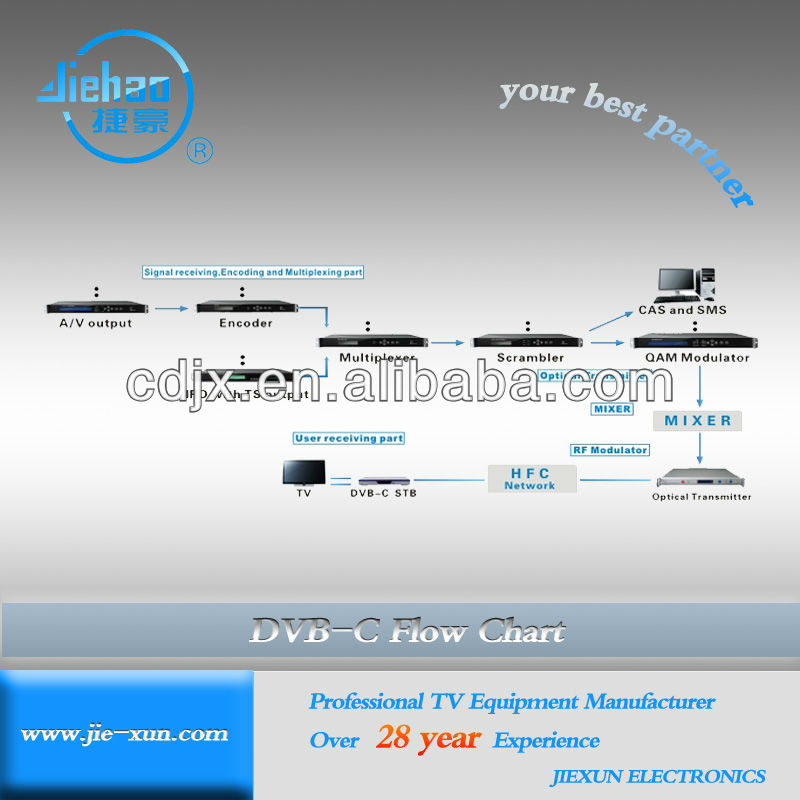 Cable digital TV system solution including encoders, scrambler, modulator, demodulators (satellite receiver , IRD) wholesale