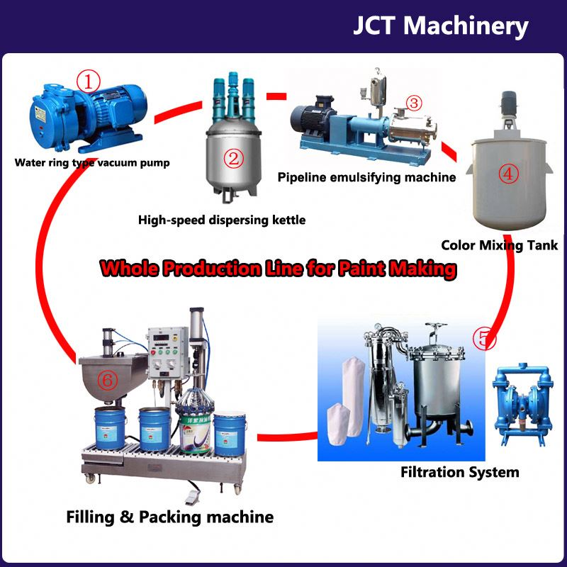 JCT paint thinner machine production line and making machines