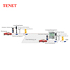 Automatic RFID Parking Barrier System TENET