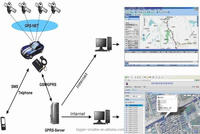 Google maps web based GPS tracking system vehicle car tracking software