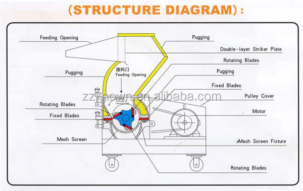 meat grinder wiring diagrams with Hammer Mill Feed Grinders Wiring Diagrams on Showthread further Small Animal Feed Grinders For Sale Wiring Diagrams in addition Bolt together with Kitchen Mixer Grinder Wiring Diagram further Hammer Mill Feed Grinders Wiring Diagrams.