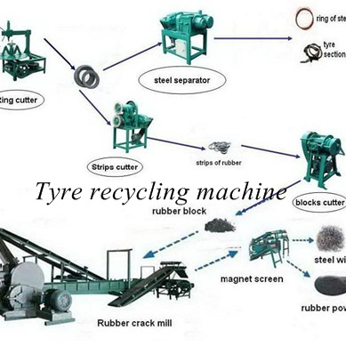 tires recycling machine