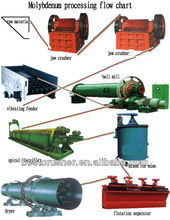 Mineral Metallurgical Processing/Mineral Processing And Extractive/Minerals And Metallurgical Process