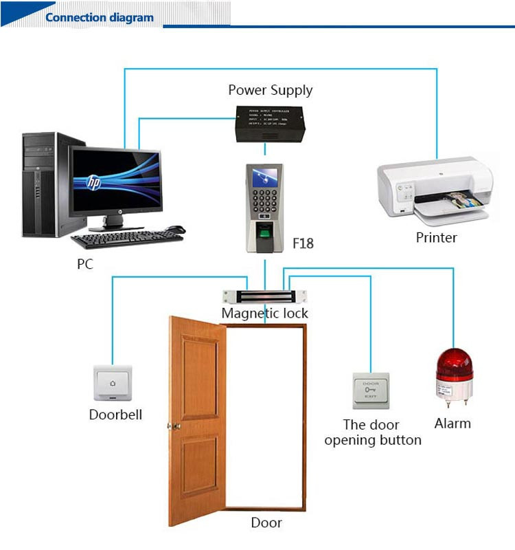 Advanced Technology Webserver Biometric Fingerprint Access Control (HF-F18)