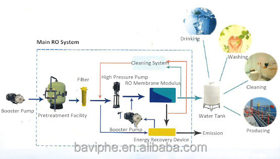 Chinese Local Manufacturer Industrial Solar Seawater Desalination System RO Desalination Made in China
