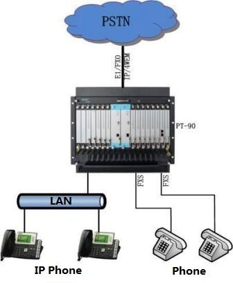 telephone system/ip pbx/telephone pabx