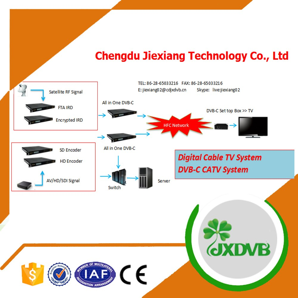 Fiber Cable Digital DVB C Cable TV System Solution
