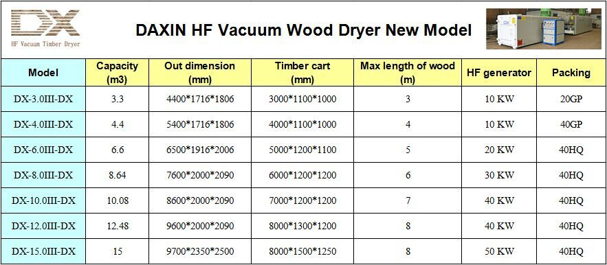 High frequency oak wood dryer/wood veneer dryer kiln machine