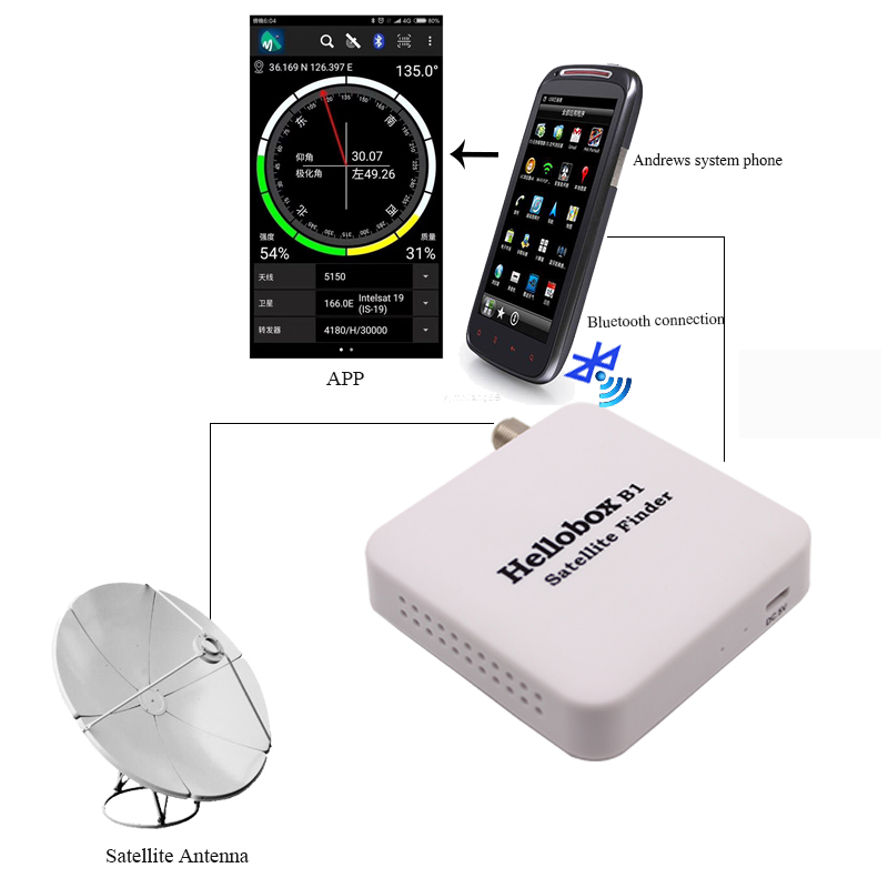 Dvb S2 Digital Lcd Display Dvb-s Meter Wifi App Dongle Hd Signal Mpeg-4 Satellite Finder