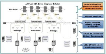 Software - Application Performance Management in a SOA Environment