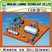 Professional highly continuous waste plastic pyrolysis plant with CE&ISO&TUV