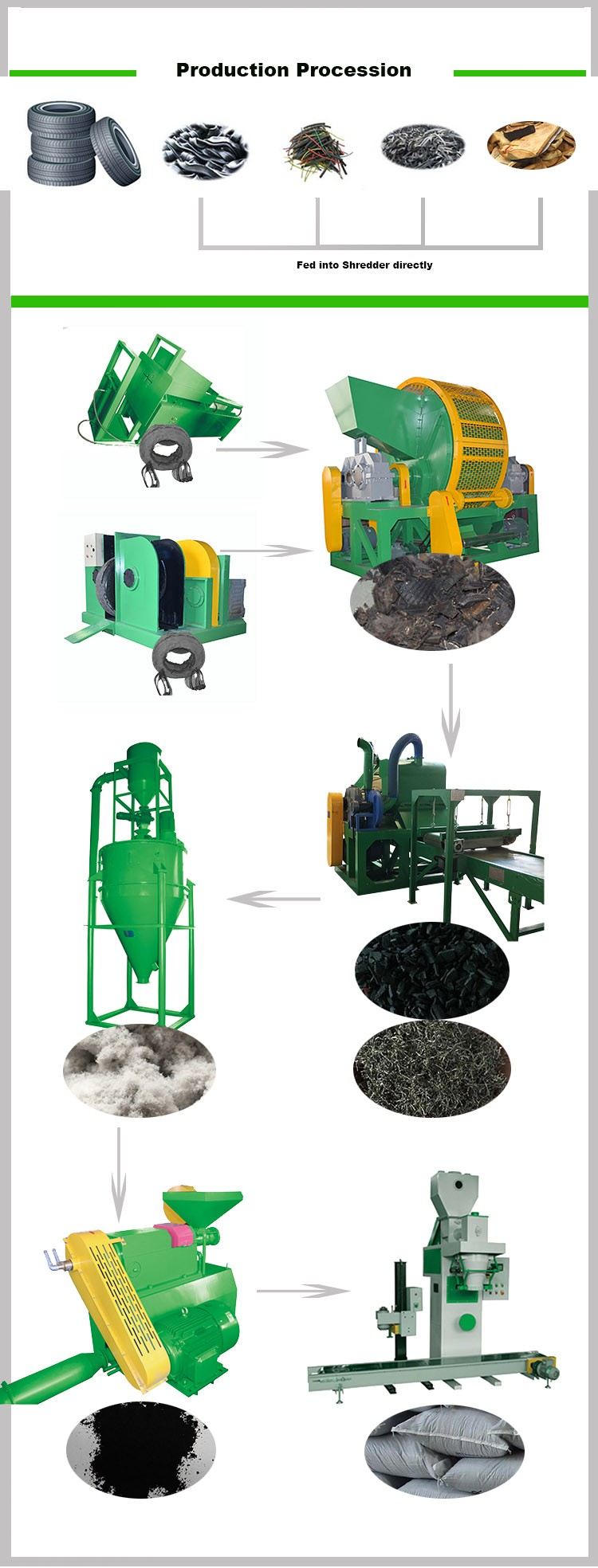 5 types of tire recycling process The different types of recycling plants differ by the material they are geared to reclaim each material requires a unique process and specialized equipment for this reason, numerous plants are necessary to process all the recyclables from a given city or region.