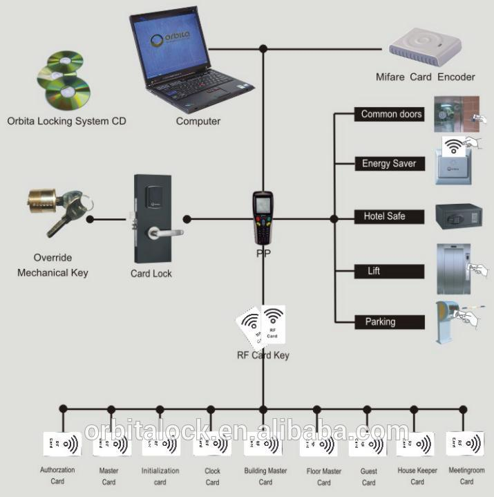 Rf card key hotel room access control lock system buy rfid access rf card key hotel room access control lock system buy rfid access control systemrf card hotel lock management systemdoor access control system product ccuart Gallery