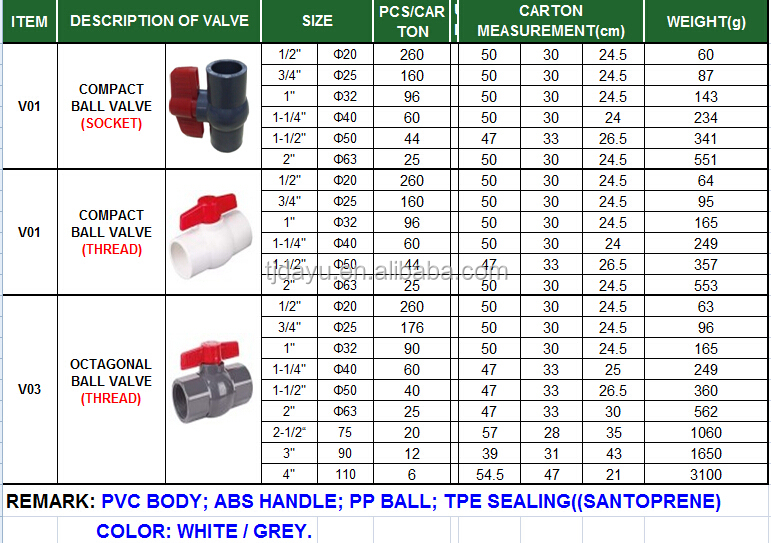 pvc compact ball valve white or grey socket or thread