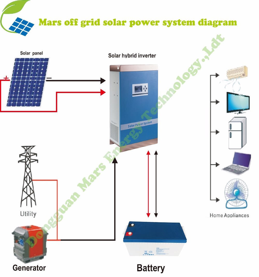 8000w generator wiring diagram 24 volts inverter diagram