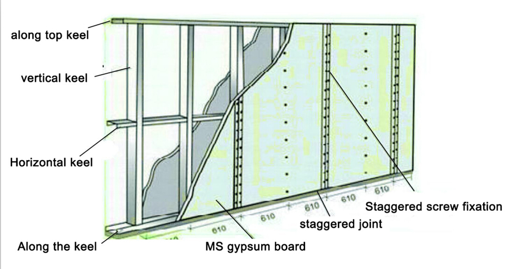 Drywall Detail 10 : Special in suspended ceiling wall partition gypsum board
