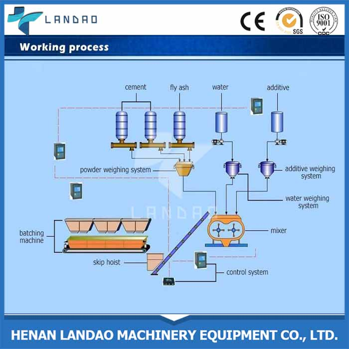 stationary concrete batching plant layout drawing