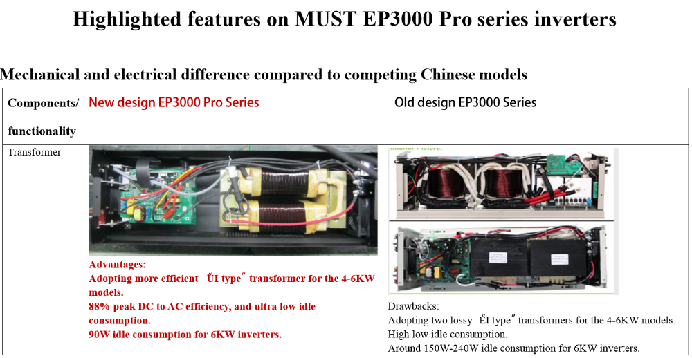 MUST HOT! EP3000 Pro series 1000W 2000W 3000W 4000W 5000W 6000W max 12KW pure sine wave power inverter