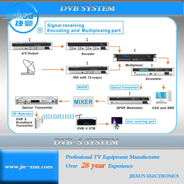 Professional wireless Digital TV system DVB-S/S2 DVB-T /T2 Solution transmit by MMDS UHF