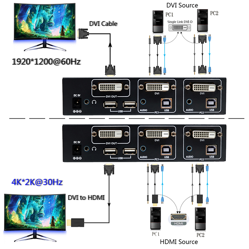 KVM DVI Switch DVI 2 Port with Cable Kit and Supports 4Kx2K@30Hz DVI1.0 PW-SD0201K