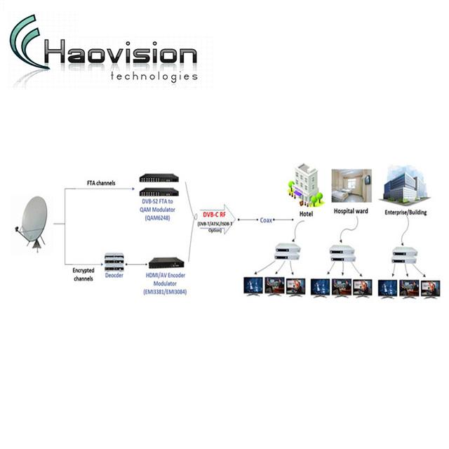 RF distribution solution hotel tv system with hd mi&dvb-s2 to dvb-c modulator