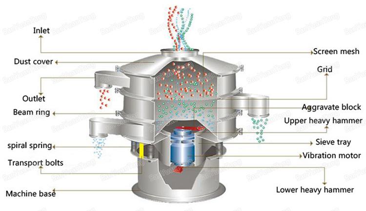 rotary vibrating sieve.jpg