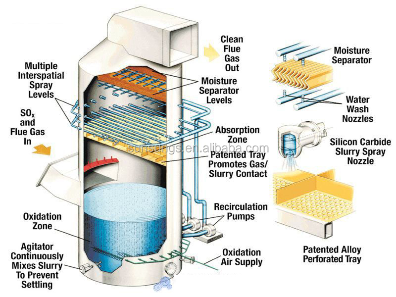 Air Scrubber For Furnace