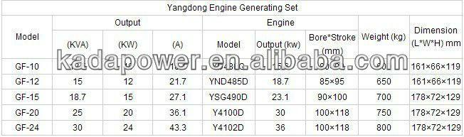 yangdong data1