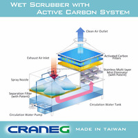 Wet scrubber system manufacturer in Taiwan