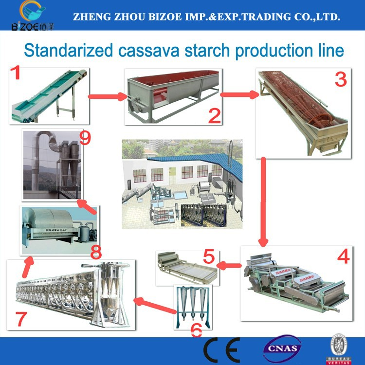 New Technology Cassava Starch Processing Machine