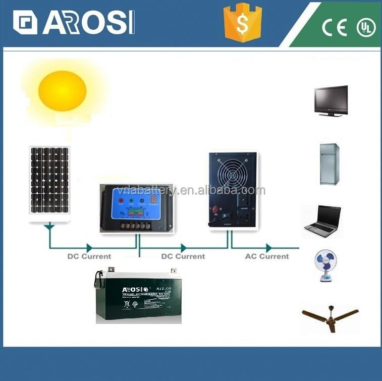 High temperature 1kw home solar system metal roof decrabond roofing system