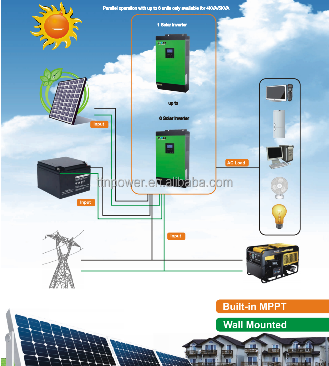 3000W home <strong>solar</strong> power system price