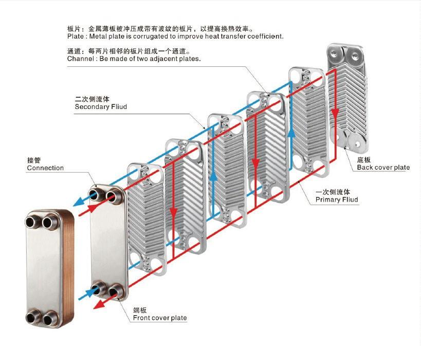 Mini beer brazed plate heat exchanger for home wine making