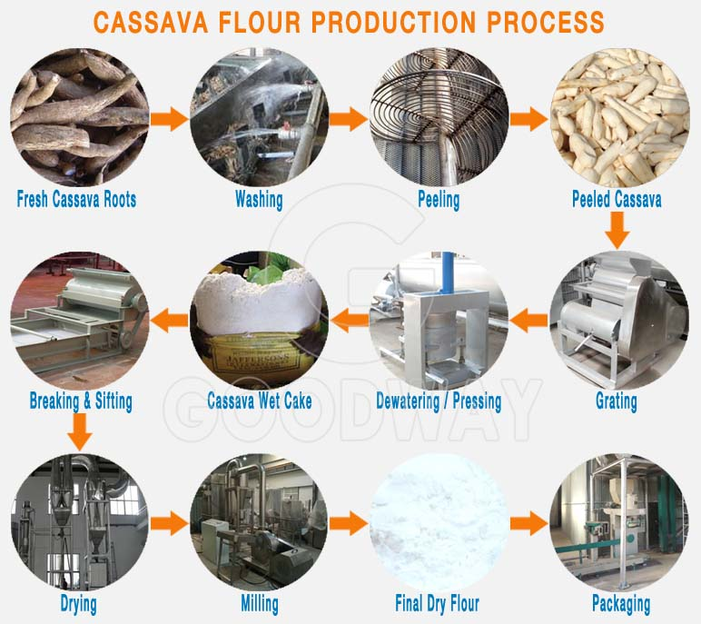 cassava processing plant cassava flour making machine