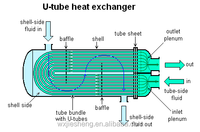 shell and tube preheater