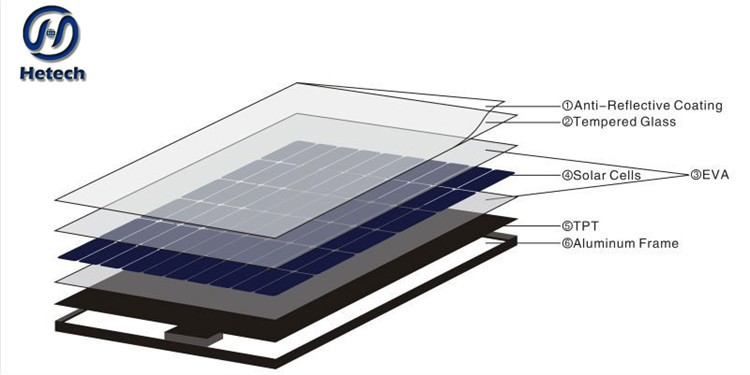 China manufacturer polycarbonate solar panel with low price