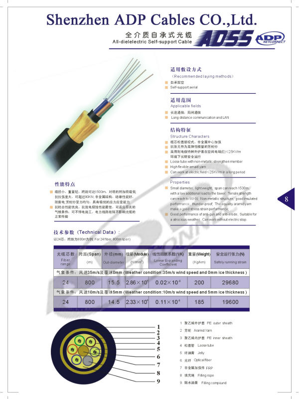 Aerial self-supporting optical fiber cable ADSS