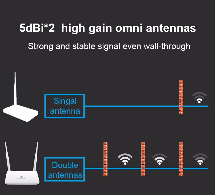 Wireless router Openwrt 300Mbps 4 Lan ports,2.4GHz with 2 omni antennas,R618