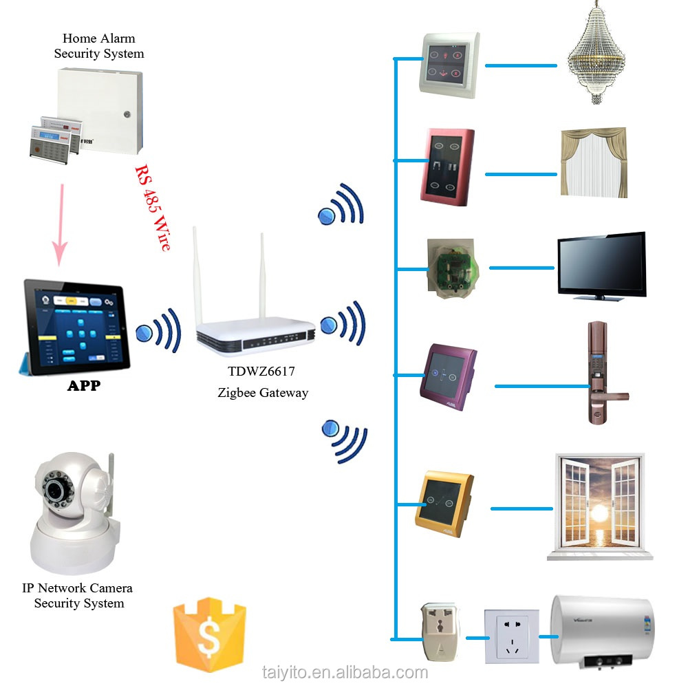 TYT zigbee devices for smart home automation/domotique (accept the OEM)