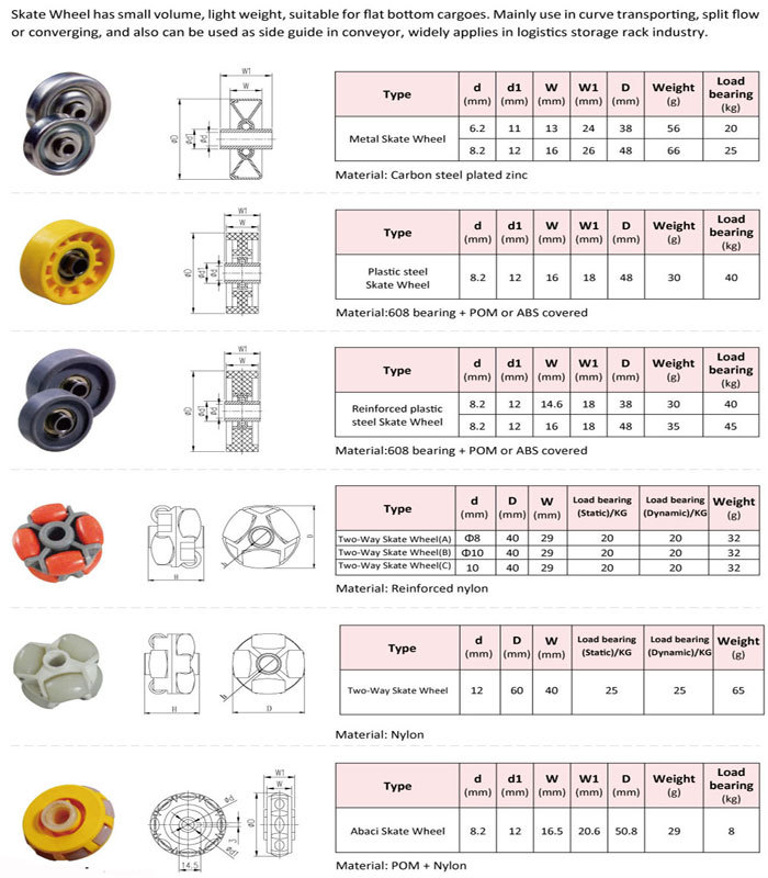 Full Nylon or Ball Nylon Material Of Ball Transfers NL19C NL15N NL10M NL-10M NL-19B NL-8N NL-25C Nylon Ball Transfer Unit
