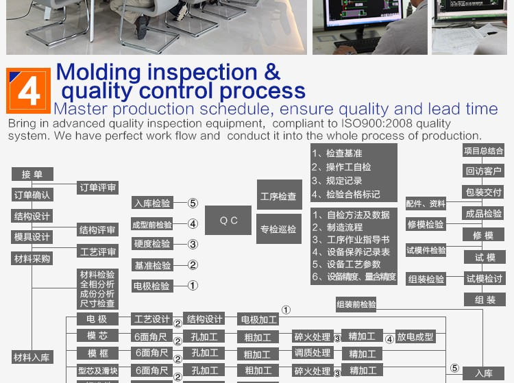 24 years mould maker OEM swivel chair base OEM custom furniture fittings