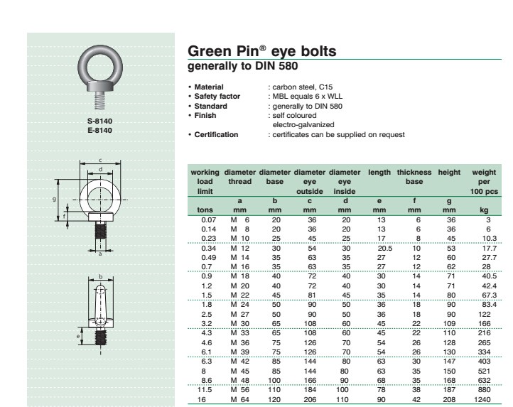Din 580 Lifting Eye Bolt Manufacturers M5 M6 M8 To M30