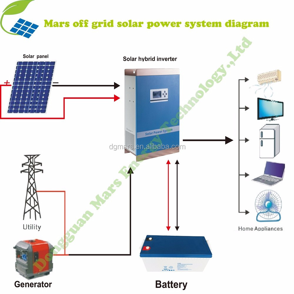 Famous Car Alarm System Diagram Thin Hss Strat Wiring Shaped Search Bbb Bulldog Remote Start Manual Youthful Telecaster 5 Way Switch Wiring DarkElectric Guitar Circuitry Simple Assembly 5kw 110v 220v Solar System Generator Off Grid For ..