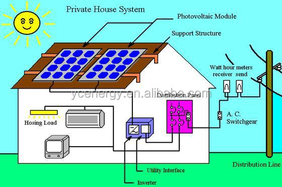 Solar generator for commerical purpose 100KW grid tie solar power system